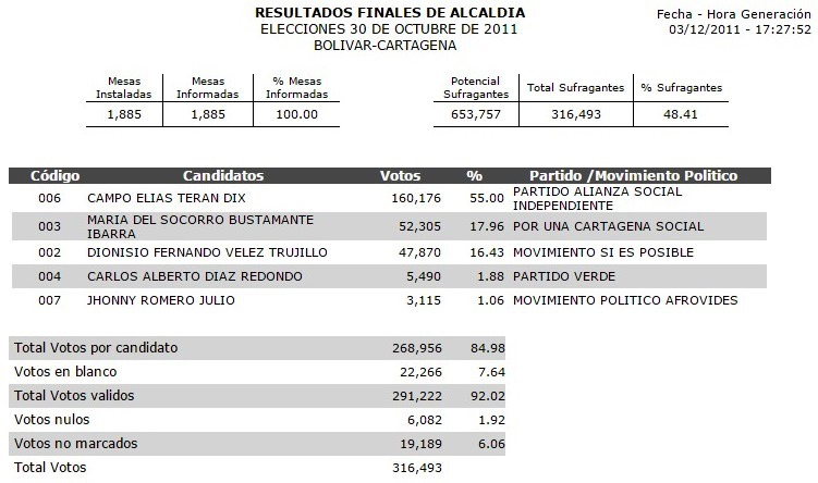 Resultados alcaldía 2011