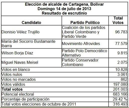 Resultados alcaldía 2013