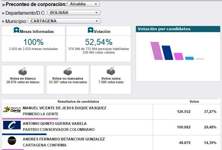Resultados alcaldía 2015